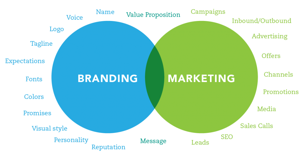 Branding vs. Marketing