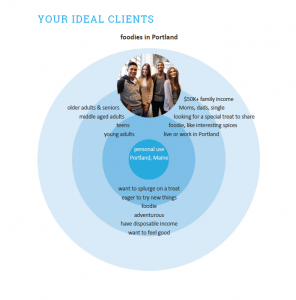 Branding Compass' Ideal Customer Profile