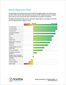 Brand Alignment Chart from Branding Compass