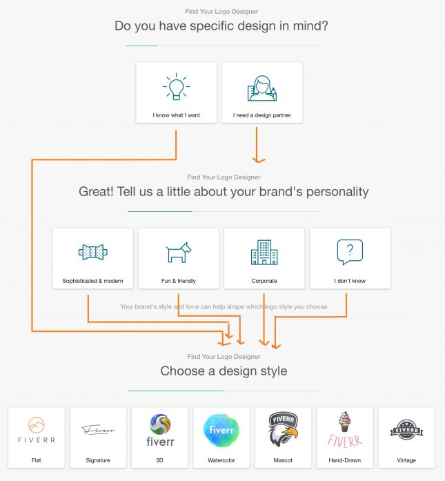 Fiverr's fake decision-making flowchart for choosing a logo designer.