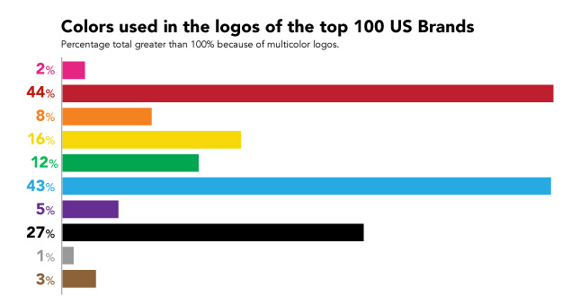 Logo colors from most valuable brands